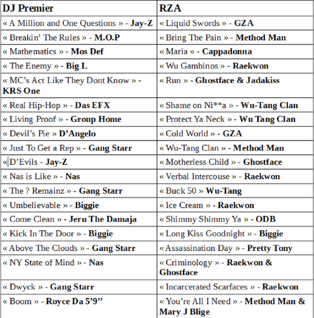 dj premier vs rza battle set list